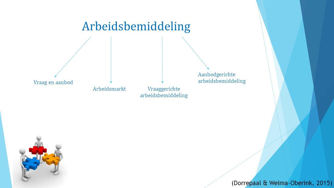 Arbeidsbemiddeling Vraag en aanbod ArbeidsmarktVraaggerichte arbeidsbemiddeling Aanbodgerichte arbeidsbemiddeling (Dorrepaal & Weima-Oberink, 2015)