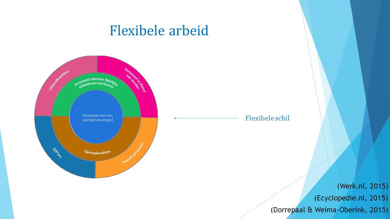 Uitzendkracht Fase C Fasensysteem Detacheringsovereenkomst voor onbepaalde tijd bij uitzendbureau Uitzendbureau is verplicht om passend arbeid aan te bieden Ontbinding Weinig uitzendkrachten in Fase C (Dorrepaal & Weima-Oberink, 2015) (Uitzenbureau.nl, 2015) (HR-kiosk, 2015) (Judex, 2016) (cnvflex, 2010)