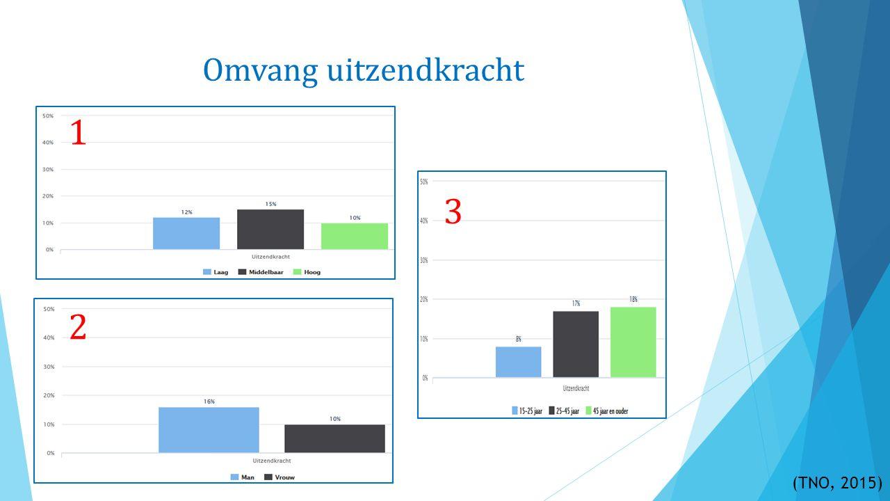 Intermediair Uitzendbureau Bemiddelingsmethodiek (Dorrepaal & Weima-Oberink, 2015)