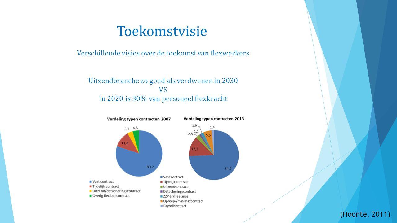 Toekomstvisie Uitzendbranche zo goed als verdwenen in 2030 VS In 2020 is 30% van personeel flexkracht (Hoonte, 2011) Verschillende visies over de toekomst van flexwerkers