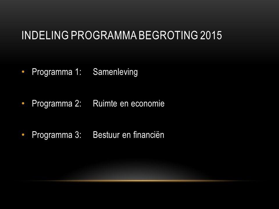 INDELING PROGRAMMA BEGROTING 2015 Programma 1: Samenleving Programma 2: Ruimte en economie Programma 3: Bestuur en financiën
