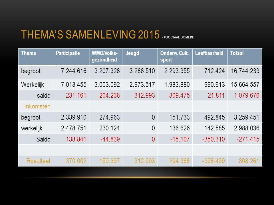 THEMA'S SAMENLEVING 2015 (= SOCIAAL DOMEIN) ThemaParticipatieWMO/Volks- gezondheid JeugdOnderw.