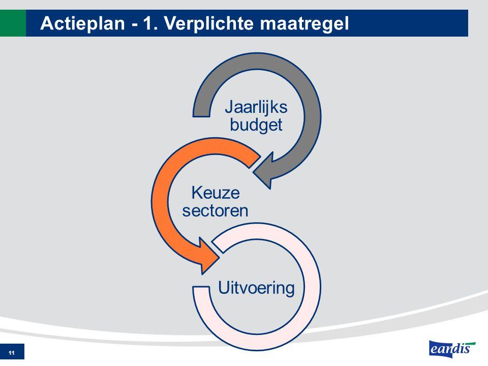 Actieplan - 1. Verplichte maatregel 11 Jaarlijks budget Keuze sectoren Uitvoering