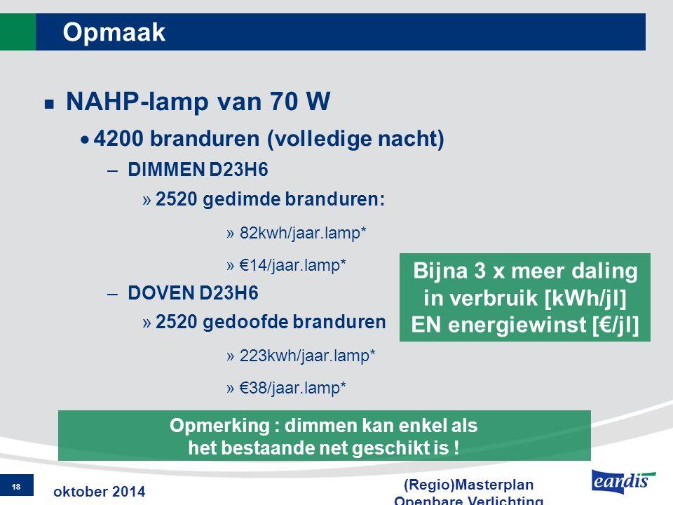Opmaak NAHP-lamp van 70 W  4200 branduren (volledige nacht) –DIMMEN D23H6 »2520 gedimde branduren: »82kwh/jaar.lamp* »€14/jaar.lamp* –DOVEN D23H6 »25