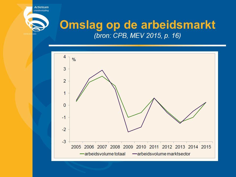 Omslag op de arbeidsmarkt (bron: CPB, MEV 2015, p. 16)