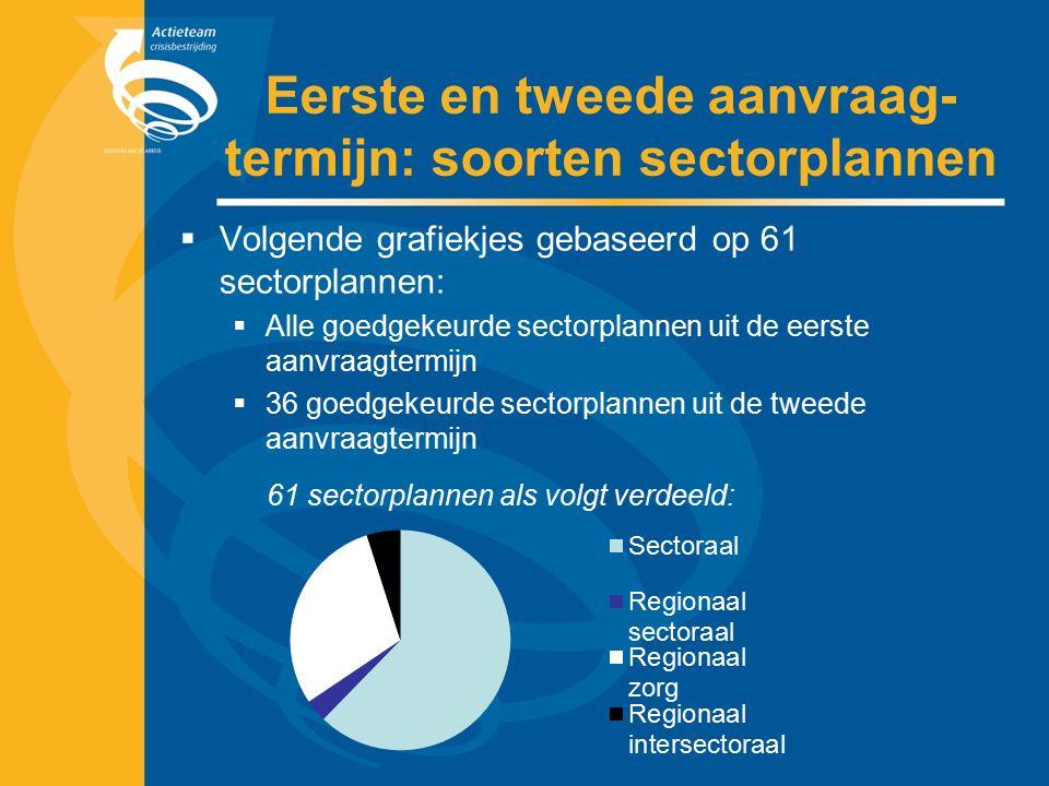 Eerste en tweede aanvraag- termijn: soorten sectorplannen  Volgende grafiekjes gebaseerd op 61 sectorplannen:  Alle goedgekeurde sectorplannen uit de eerste aanvraagtermijn  36 goedgekeurde sectorplannen uit de tweede aanvraagtermijn