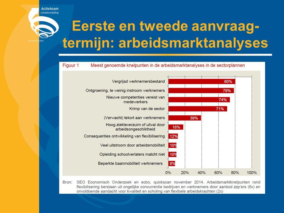 Eerste en tweede aanvraag- termijn: arbeidsmarktanalyses