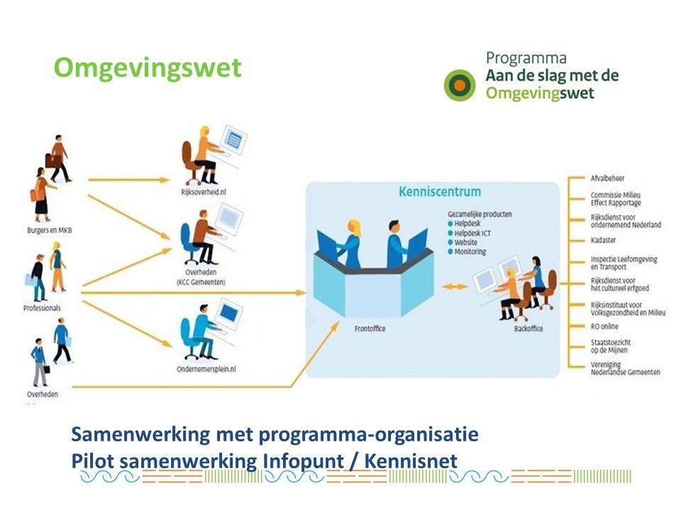 Omgevingswet Samenwerking met programma-organisatie Pilot samenwerking Infopunt / Kennisnet