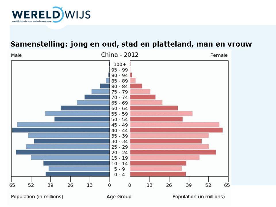 Samenstelling: jong en oud, stad en platteland, man en vrouw