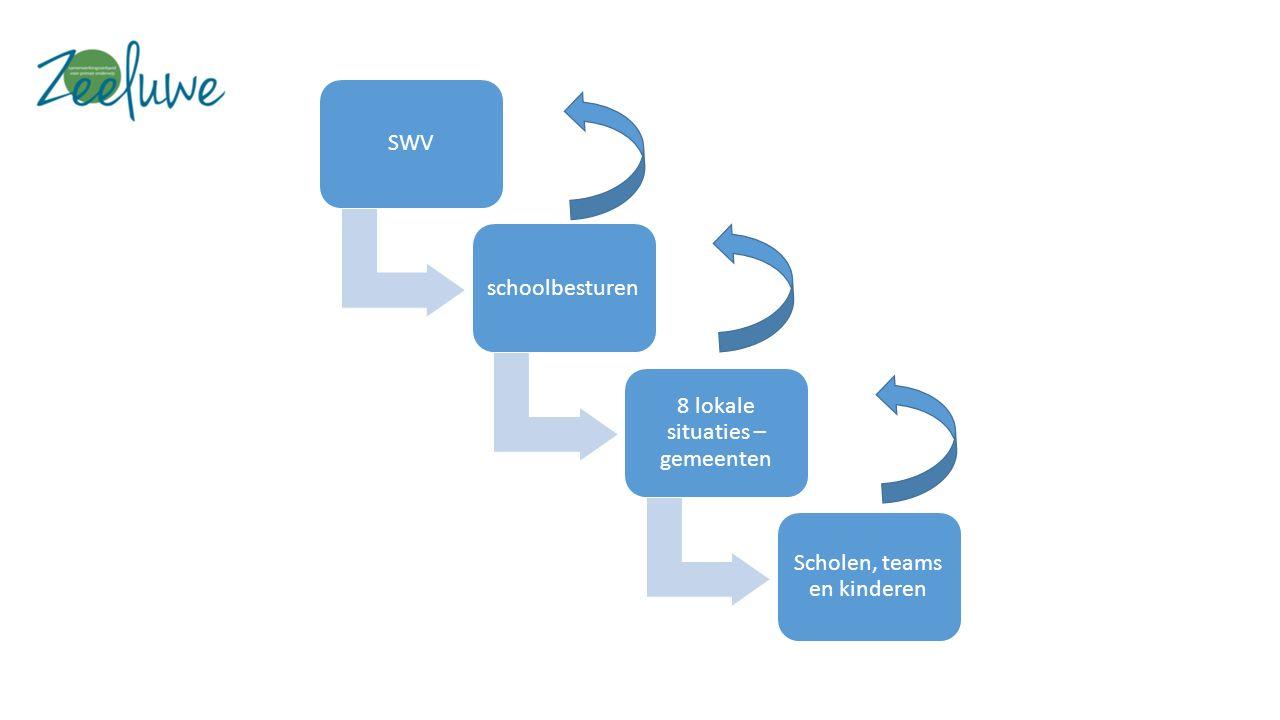 SWVschoolbesturen 8 lokale situaties – gemeenten Scholen, teams en kinderen