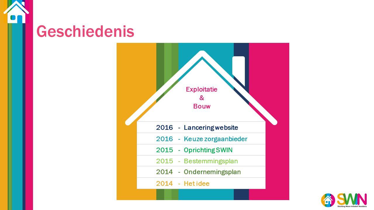 Geschiedenis 2016- Lancering website Exploitatie & Bouw 2016 - Keuze zorgaanbieder 2015 - Oprichting SWIN 2015 - Bestemmingsplan 2014 - Ondernemingsplan 2014 - Het idee