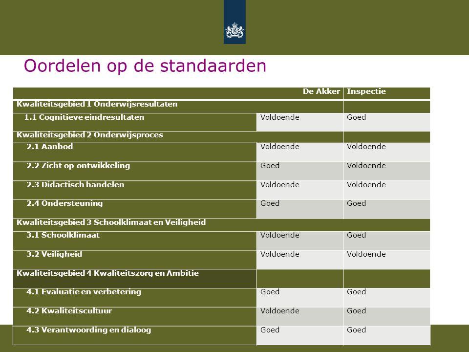 Kwaliteitsgebied Onderwijsresultaten Wat gaat goed: Eindopbrengsten zijn al 3 jaar op rij hoog (rondom de bovengrens).