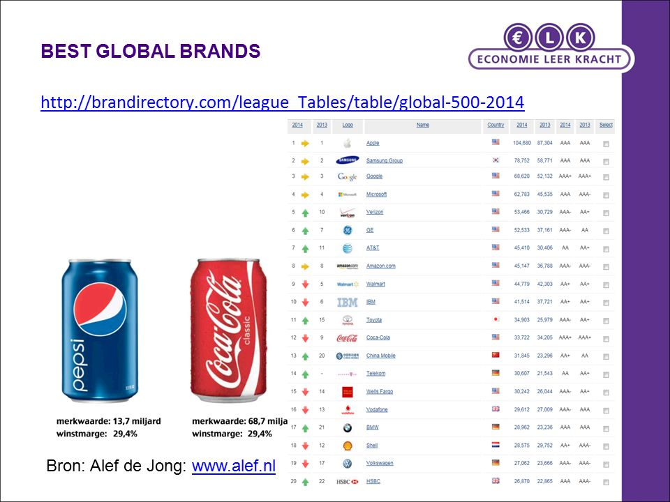 BEST GLOBAL BRANDS http://brandirectory.com/league_Tables/table/global-500-2014 Bron: Alef de Jong: www.alef.nlwww.alef.nl