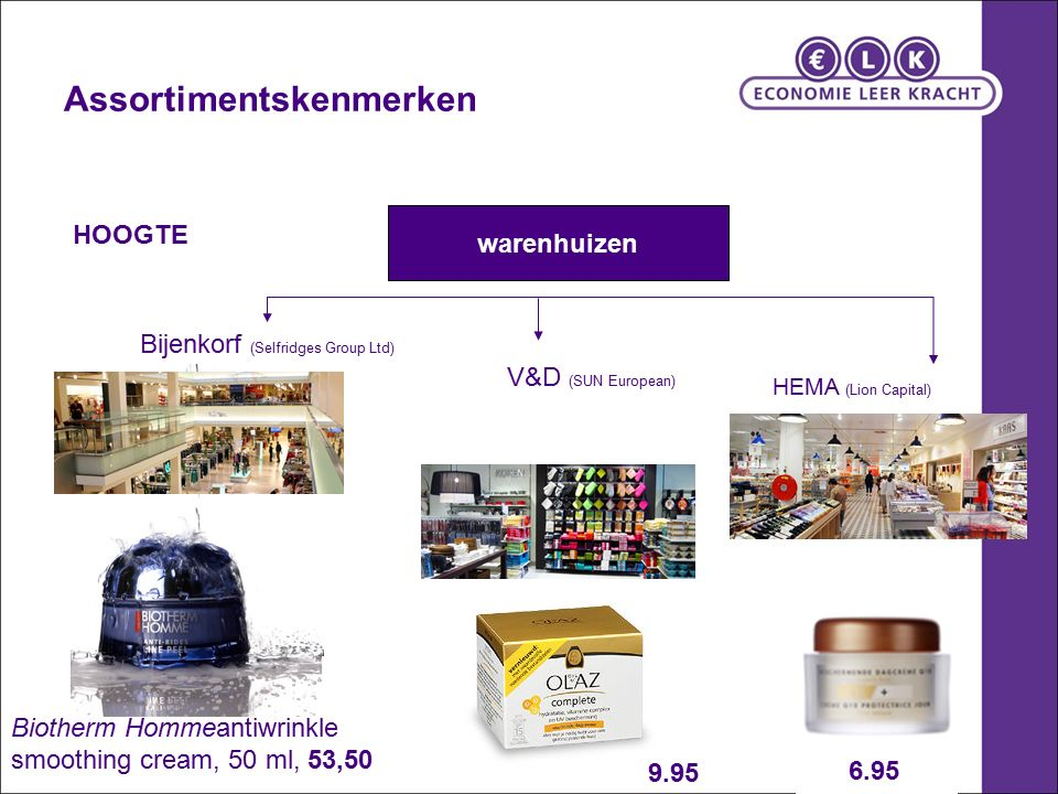 Assortimentskenmerken warenhuizen HEMA (Lion Capital) Bijenkorf (Selfridges Group Ltd) V&D (SUN European) HOOGTE Biotherm Hommeantiwrinkle smoothing cream, 50 ml, 53,50 6.95 9.95