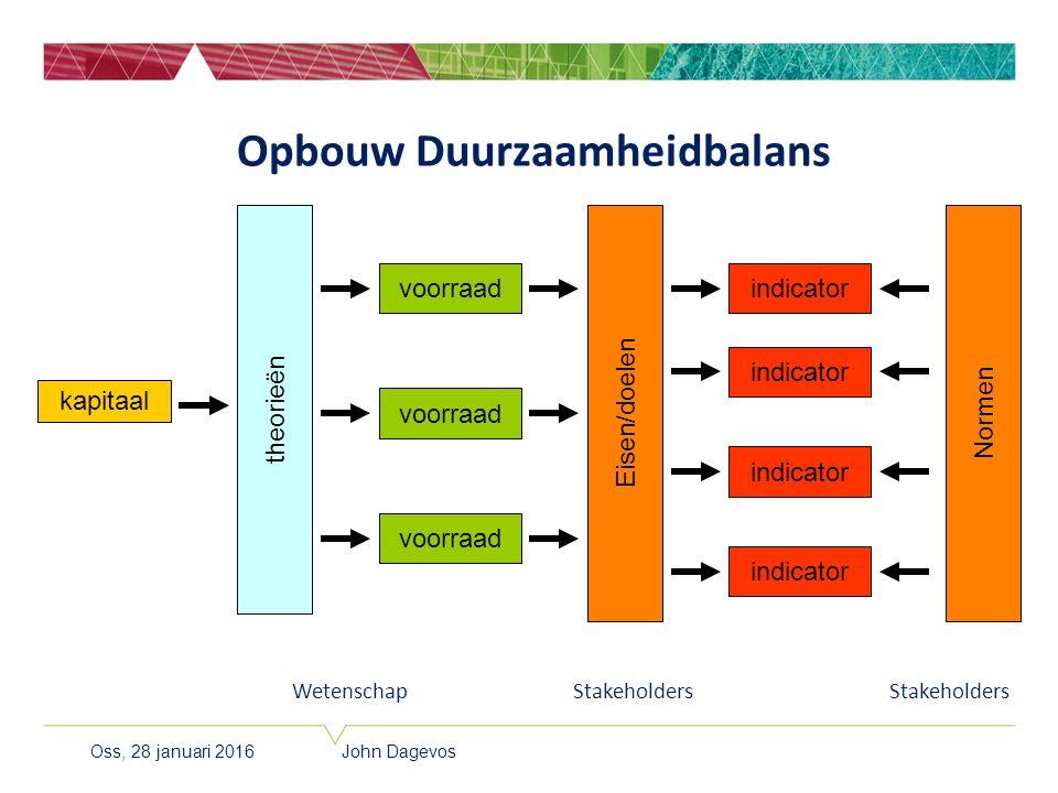 Oss, 28 januari 2016 John Dagevos Opbouw Duurzaamheidbalans voorraad kapitaal Wetenschap theorieën Eisen/doelen indicator Stakeholders voorraad indica