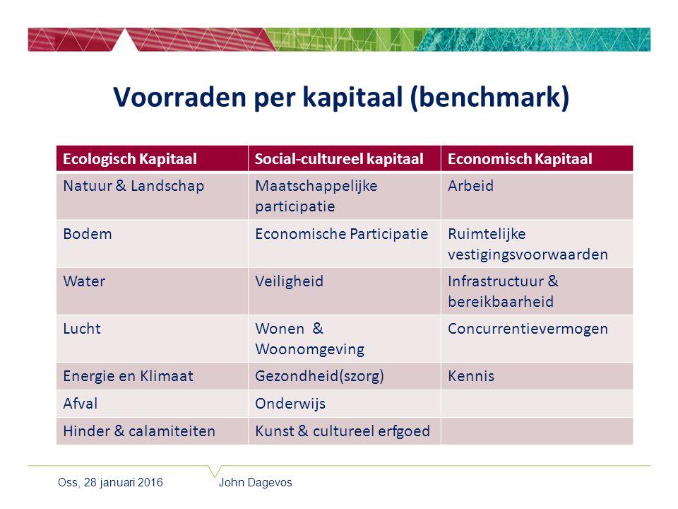 Voorraden per kapitaal (benchmark) Ecologisch KapitaalSocial-cultureel kapitaalEconomisch Kapitaal Natuur & LandschapMaatschappelijke participatie Arb