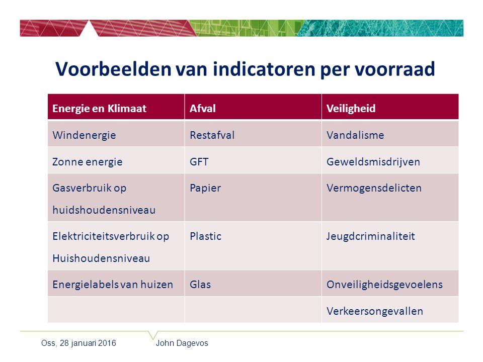 Voorbeelden van indicatoren per voorraad Energie en KlimaatAfvalVeiligheid WindenergieRestafvalVandalisme Zonne energieGFTGeweldsmisdrijven Gasverbrui