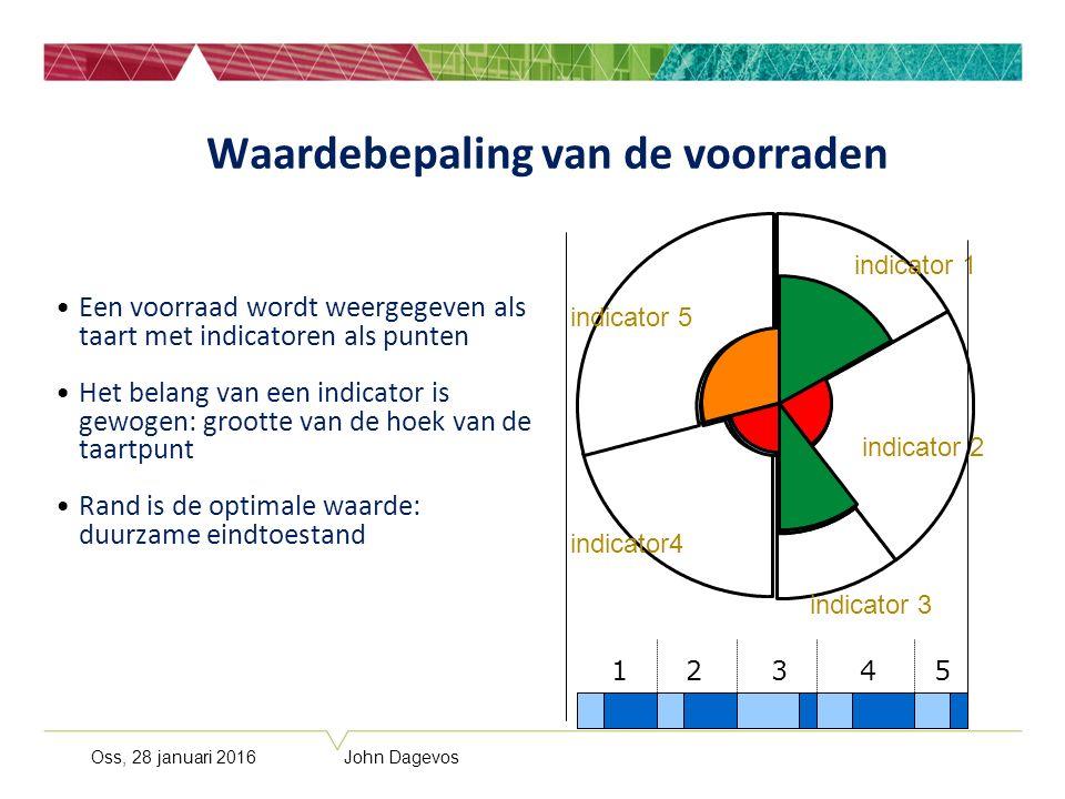Oss, 28 januari 2016 John Dagevos Waardebepaling van de voorraden Een voorraad wordt weergegeven als taart met indicatoren als punten Het belang van e