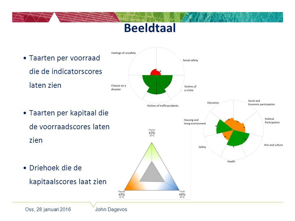Taarten per voorraad die de indicatorscores laten zien Taarten per kapitaal die de voorraadscores laten zien Driehoek die de kapitaalscores laat zien