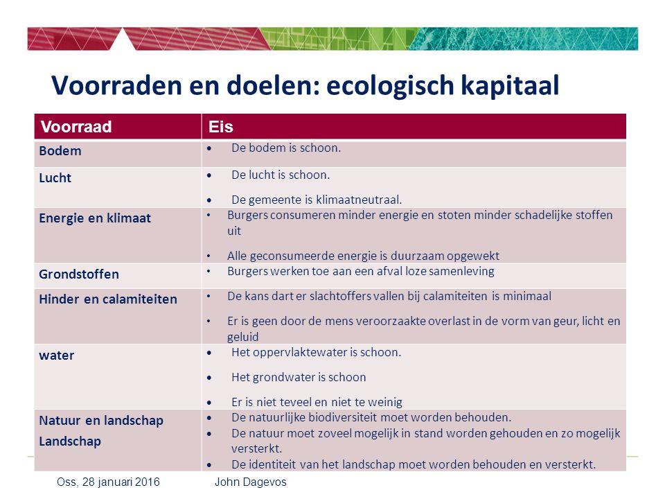 Voorraden en doelen: ecologisch kapitaal VoorraadEis Bodem  De bodem is schoon. Lucht  De lucht is schoon.  De gemeente is klimaatneutraal. Energie