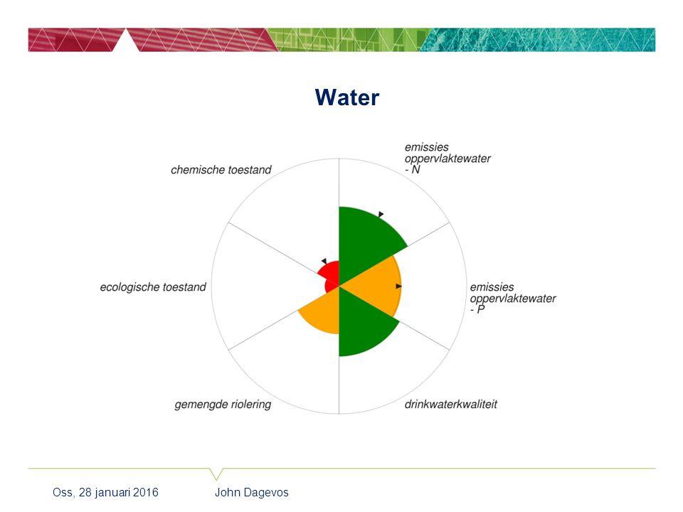 Water Oss, 28 januari 2016 John Dagevos