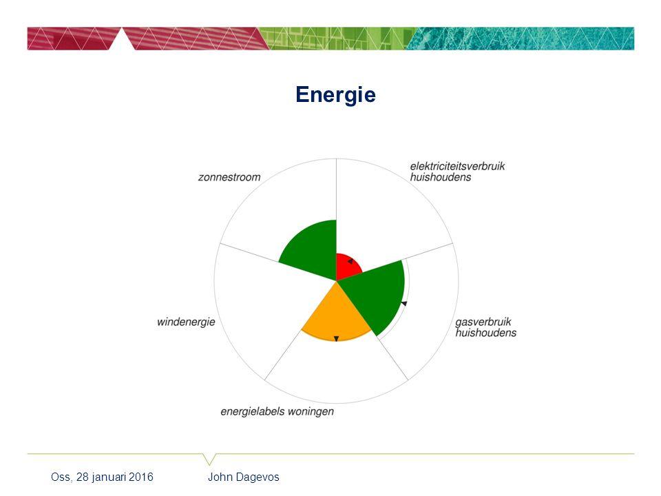 Energie Oss, 28 januari 2016 John Dagevos