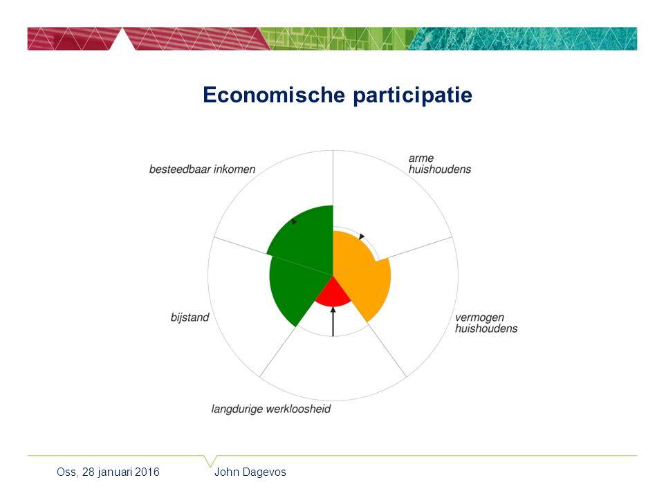 Economische participatie Oss, 28 januari 2016 John Dagevos