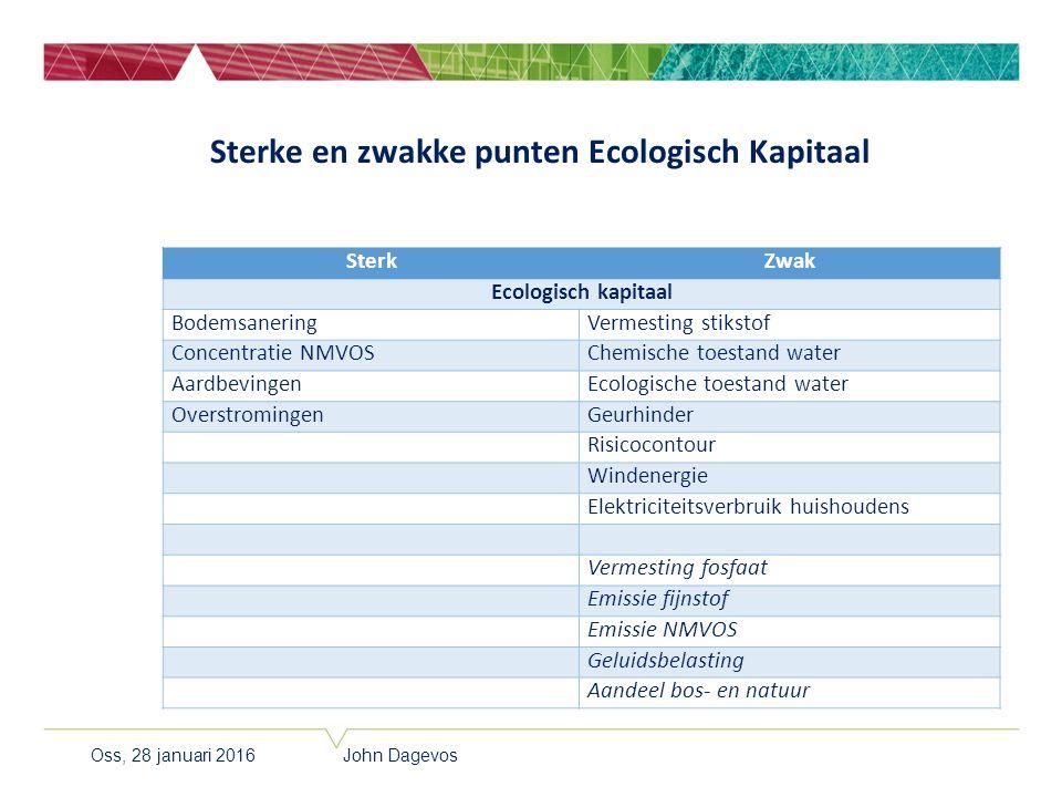 Sterke en zwakke punten Ecologisch Kapitaal SterkZwak Ecologisch kapitaal BodemsaneringVermesting stikstof Concentratie NMVOSChemische toestand water