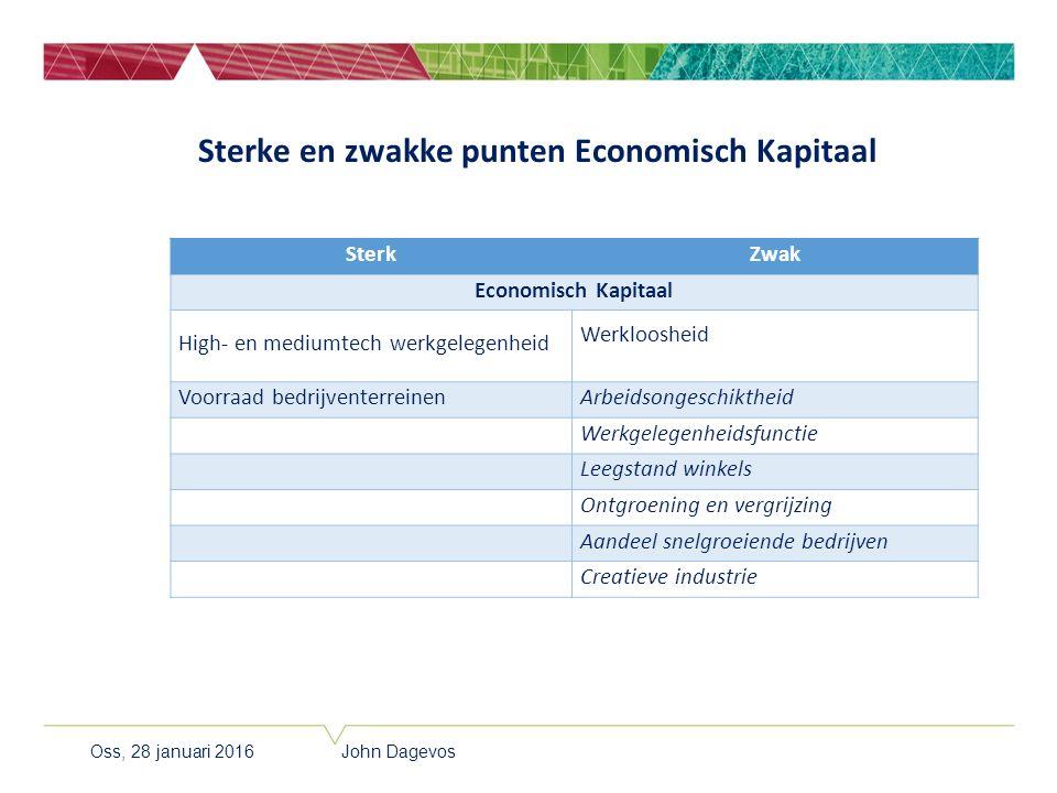 Sterke en zwakke punten Economisch Kapitaal SterkZwak Economisch Kapitaal High- en mediumtech werkgelegenheid Werkloosheid Voorraad bedrijventerreinen