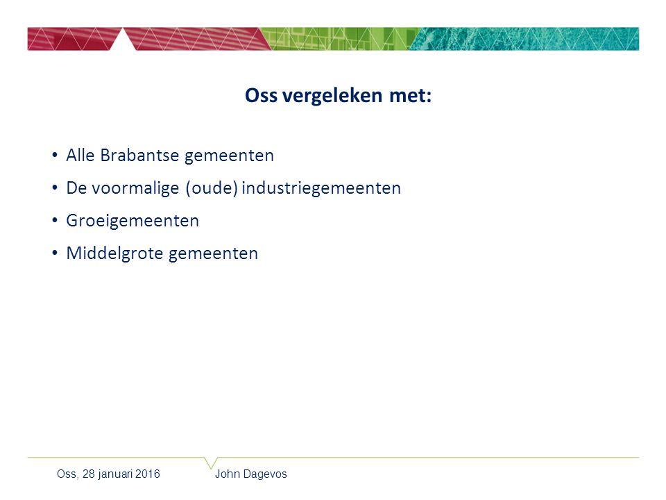 Oss vergeleken met: Alle Brabantse gemeenten De voormalige (oude) industriegemeenten Groeigemeenten Middelgrote gemeenten Oss, 28 januari 2016 John Da