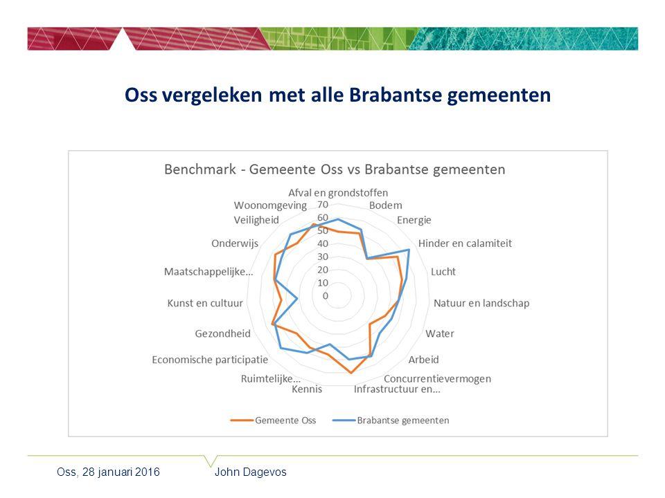 Oss vergeleken met alle Brabantse gemeenten Oss, 28 januari 2016 John Dagevos