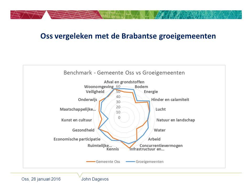 Oss vergeleken met de Brabantse groeigemeenten Oss, 28 januari 2016 John Dagevos