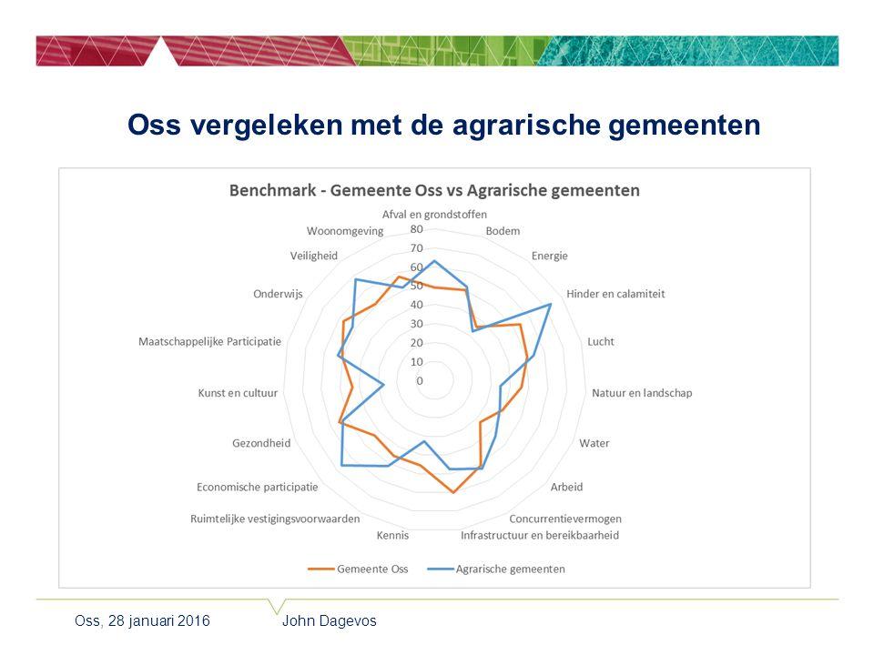 Oss vergeleken met de agrarische gemeenten Oss, 28 januari 2016 John Dagevos