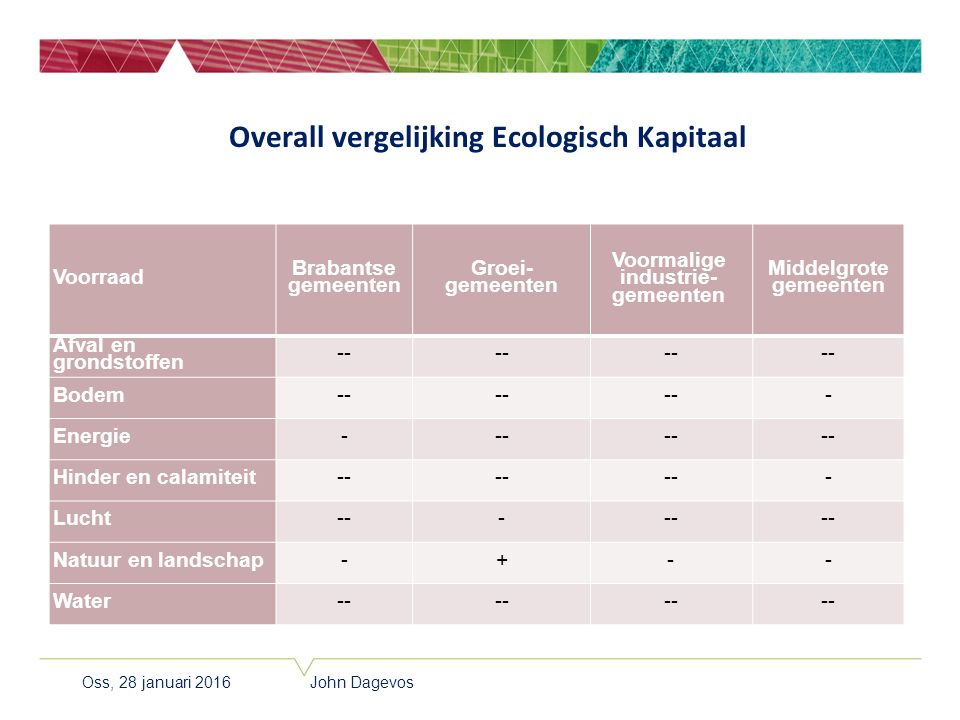 Overall vergelijking Ecologisch Kapitaal Voorraad Brabantse gemeenten Groei- gemeenten Voormalige industrie- gemeenten Middelgrote gemeenten Afval en