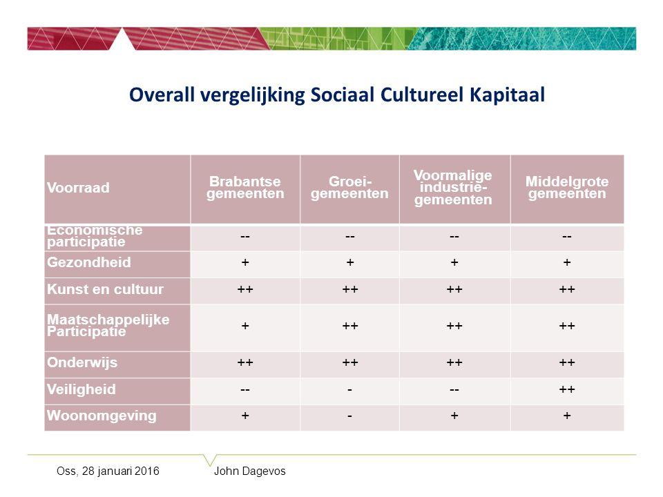Voorraad Brabantse gemeenten Groei- gemeenten Voormalige industrie- gemeenten Middelgrote gemeenten Economische participatie -- Gezondheid++++ Kunst e
