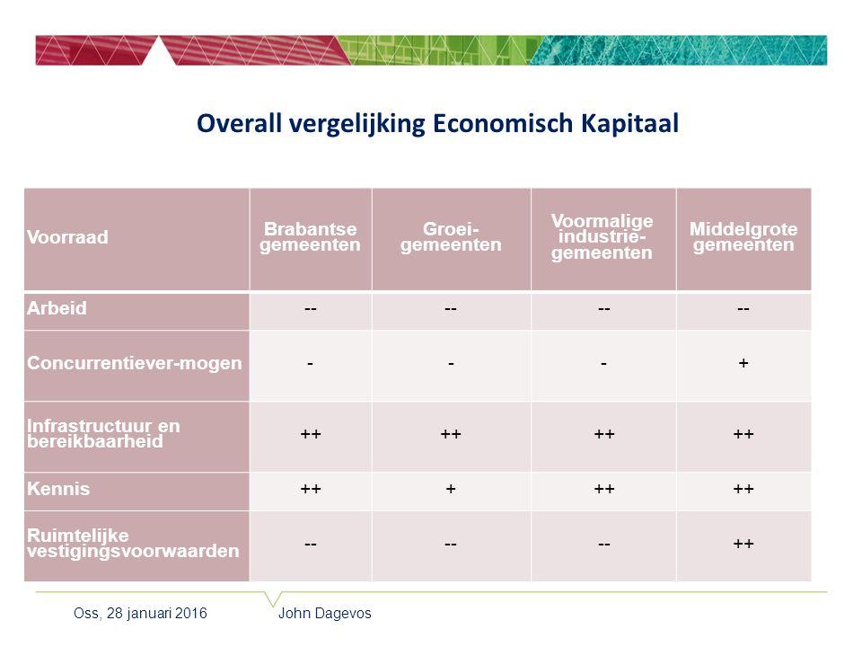 Voorraad Brabantse gemeenten Groei- gemeenten Voormalige industrie- gemeenten Middelgrote gemeenten Arbeid-- Concurrentiever-mogen---+ Infrastructuur