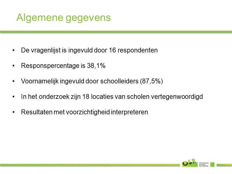 Algemene gegevens De vragenlijst is ingevuld door 16 respondenten Responspercentage is 38,1% Voornamelijk ingevuld door schoolleiders (87,5%) In het onderzoek zijn 18 locaties van scholen vertegenwoordigd Resultaten met voorzichtigheid interpreteren