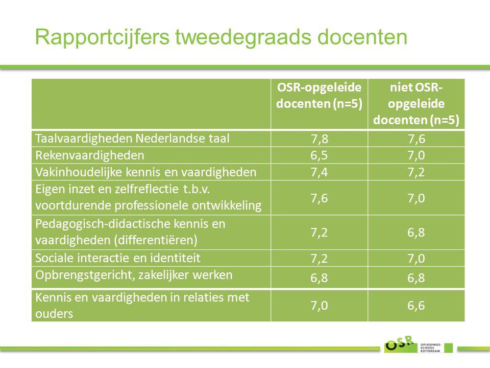 Rapportcijfers tweedegraads docenten OSR-opgeleide docenten (n=5) niet OSR- opgeleide docenten (n=5) Taalvaardigheden Nederlandse taal 7,87,6 Rekenvaardigheden 6,57,0 Vakinhoudelijke kennis en vaardigheden 7,47,2 Eigen inzet en zelfreflectie t.b.v.