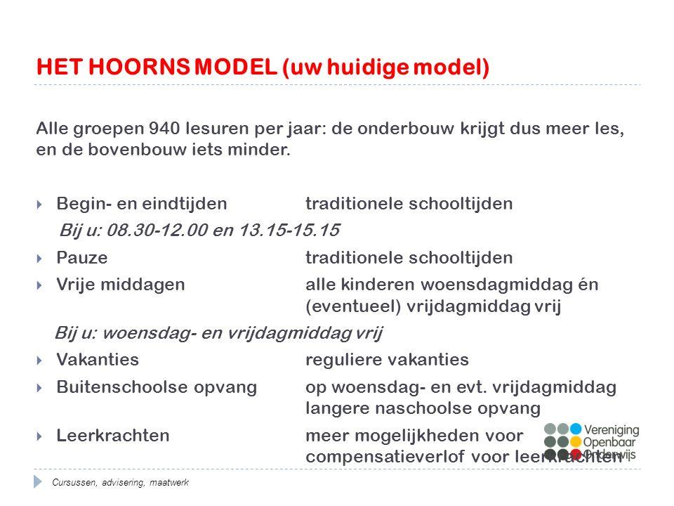 HET HOORNS MODEL (uw huidige model) Cursussen, advisering, maatwerk Alle groepen 940 lesuren per jaar: de onderbouw krijgt dus meer les, en de bovenbouw iets minder.