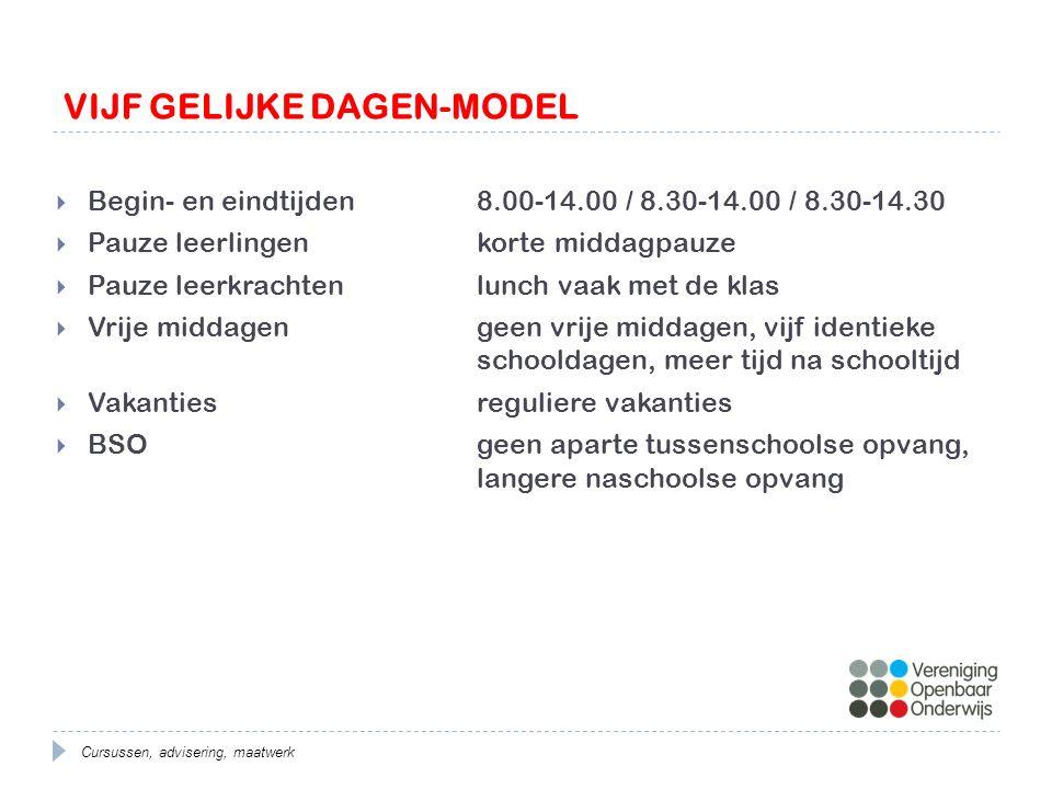 VIJF GELIJKE DAGEN-MODEL Voordelen:  Leerlingen: meer regelmaat  Ouders: kinderen zijn tussen de middag altijd op school  Leerkrachten: meer tijd na schooltijd voor voorbereiding e.d.