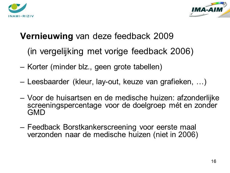 16 Vernieuwing van deze feedback 2009 (in vergelijking met vorige feedback 2006) –Korter (minder blz., geen grote tabellen) –Leesbaarder (kleur, lay-out, keuze van grafieken, …) –Voor de huisartsen en de medische huizen: afzonderlijke screeningspercentage voor de doelgroep mét en zonder GMD –Feedback Borstkankerscreening voor eerste maal verzonden naar de medische huizen (niet in 2006)