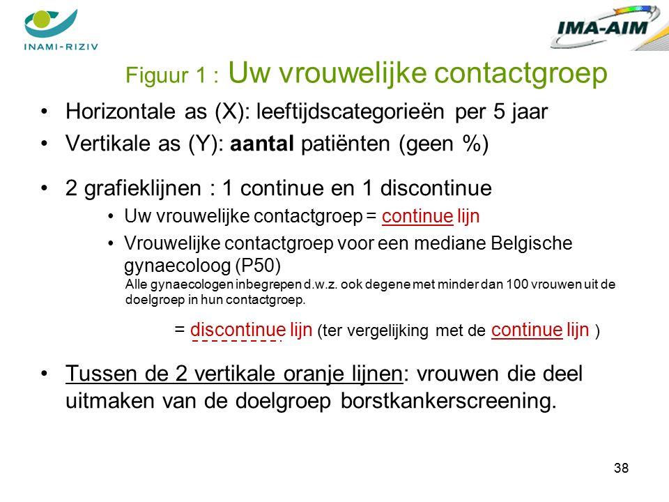 38 Horizontale as (X): leeftijdscategorieën per 5 jaar Vertikale as (Y): aantal patiënten (geen %) 2 grafieklijnen : 1 continue en 1 discontinue Uw vrouwelijke contactgroep = continue lijn Vrouwelijke contactgroep voor een mediane Belgische gynaecoloog (P50) Alle gynaecologen inbegrepen d.w.z.