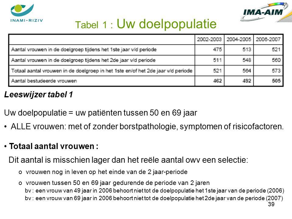 39 Tabel 1 : Uw doelpopulatie Leeswijzer tabel 1 Uw doelpopulatie = uw patiënten tussen 50 en 69 jaar ALLE vrouwen: met of zonder borstpathologie, symptomen of risicofactoren.