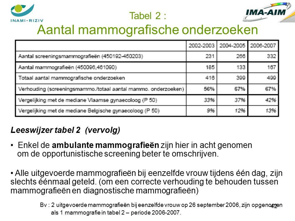 42 Tabel 2 : Aantal mammografische onderzoeken Leeswijzer tabel 2 (vervolg) Enkel de ambulante mammografieën zijn hier in acht genomen om de opportunistische screening beter te omschrijven.