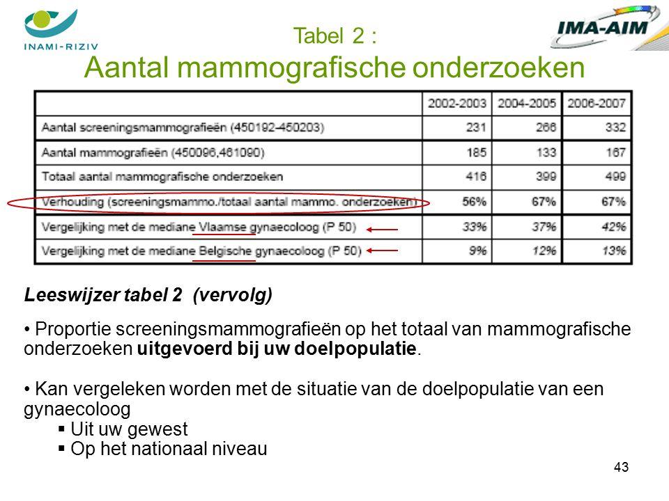 43 Tabel 2 : Aantal mammografische onderzoeken Leeswijzer tabel 2 (vervolg) Proportie screeningsmammografieën op het totaal van mammografische onderzoeken uitgevoerd bij uw doelpopulatie.