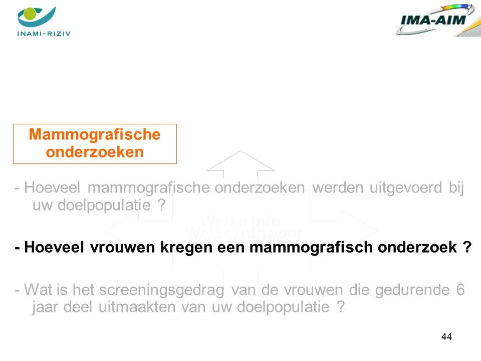 44 Welke info voor de arts. Mammografische onderzoeken Welke info voor de arts.