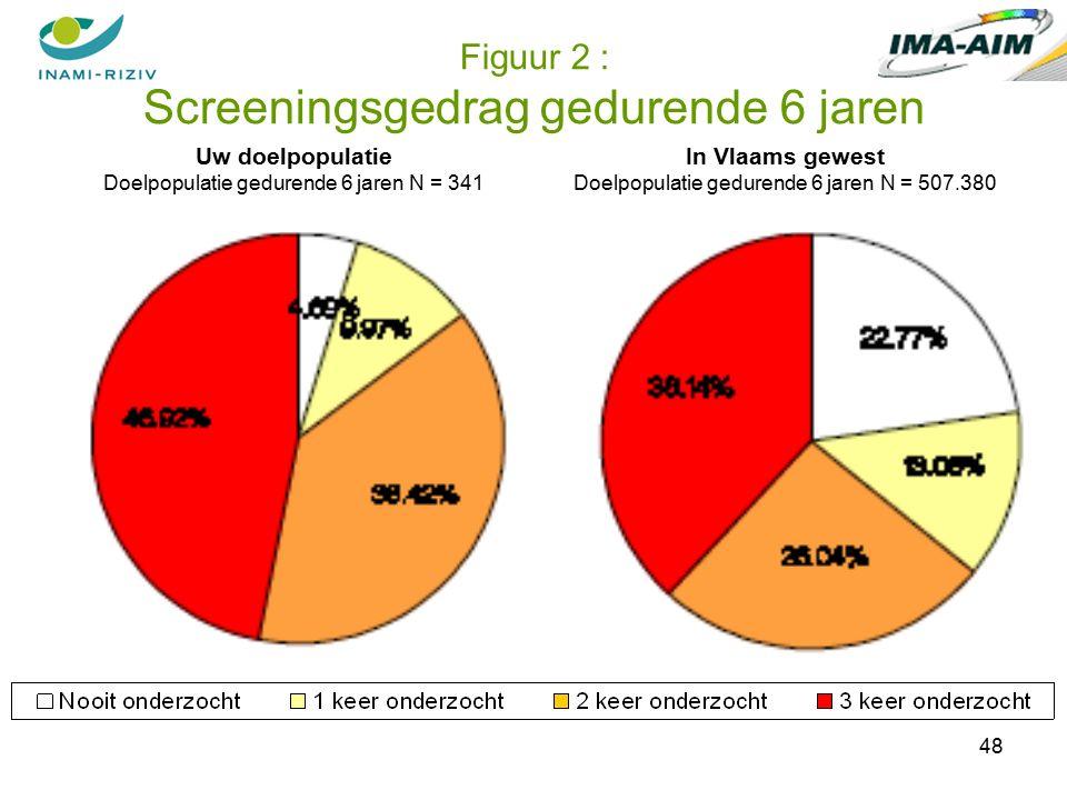 48 Figuur 2 : Screeningsgedrag gedurende 6 jaren Uw doelpopulatie Doelpopulatie gedurende 6 jaren N = 341 In Vlaams gewest Doelpopulatie gedurende 6 jaren N = 507.380
