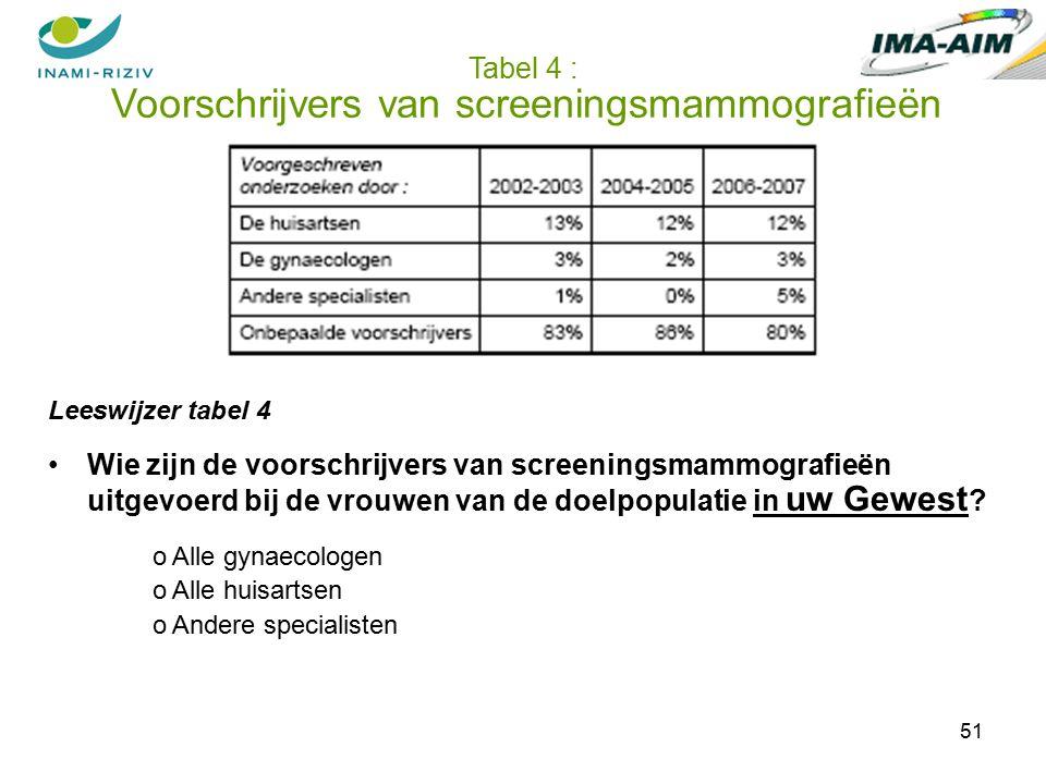 51 Tabel 4 : Voorschrijvers van screeningsmammografieën Leeswijzer tabel 4 Wie zijn de voorschrijvers van screeningsmammografieën uitgevoerd bij de vrouwen van de doelpopulatie in uw Gewest .