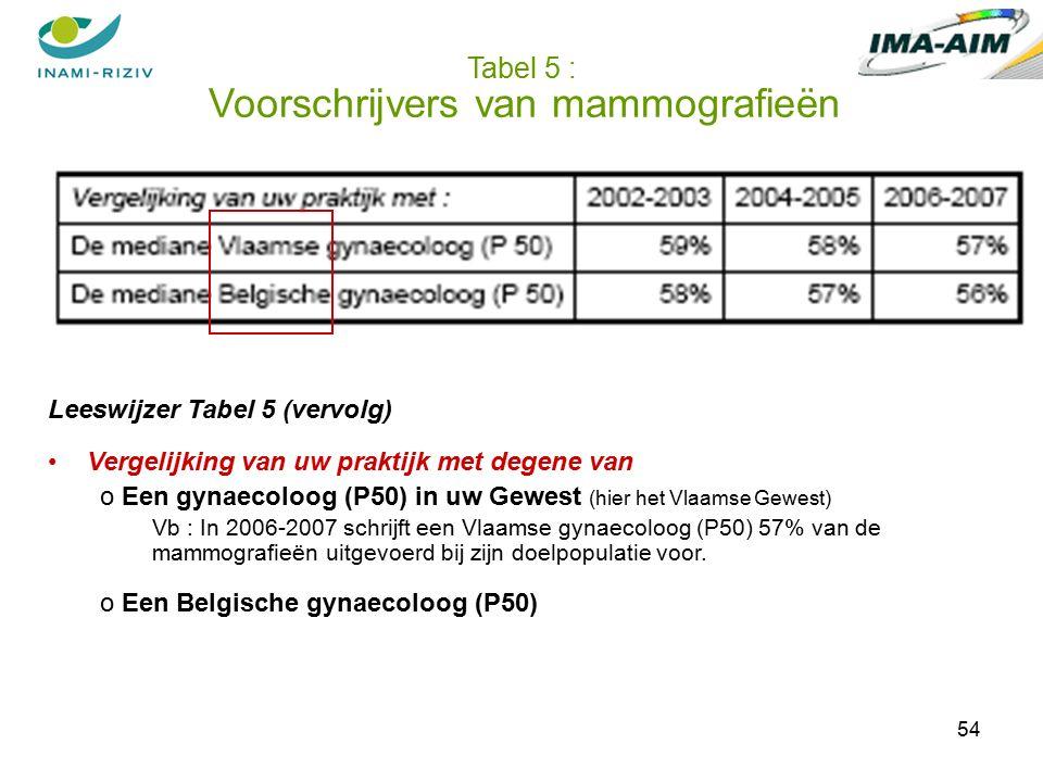 54 Tabel 5 : Voorschrijvers van mammografieën Leeswijzer Tabel 5 (vervolg) Vergelijking van uw praktijk met degene van o Een gynaecoloog (P50) in uw Gewest (hier het Vlaamse Gewest) Vb : In 2006-2007 schrijft een Vlaamse gynaecoloog (P50) 57% van de mammografieën uitgevoerd bij zijn doelpopulatie voor.