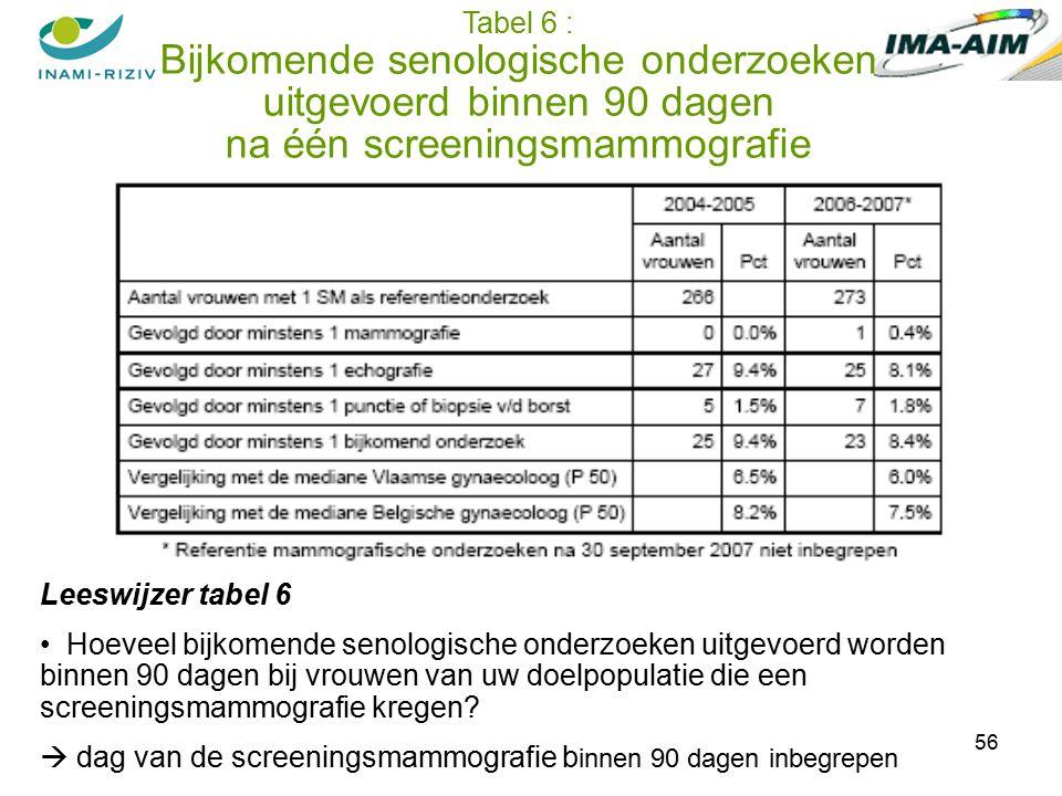 56 Leeswijzer tabel 6 Hoeveel bijkomende senologische onderzoeken uitgevoerd worden binnen 90 dagen bij vrouwen van uw doelpopulatie die een screeningsmammografie kregen.
